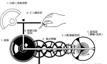 机械表的机械结构及其工作原理